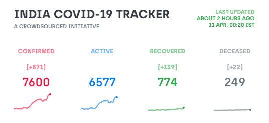 Covid19 India Status on 11.04.2020 via covid19india.org