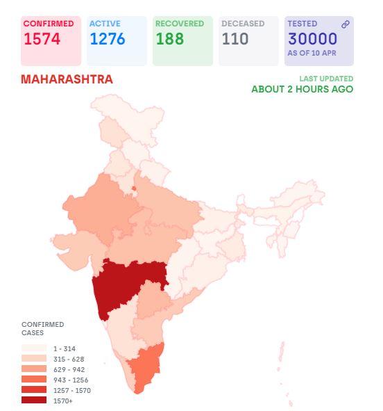 Covid19 India status