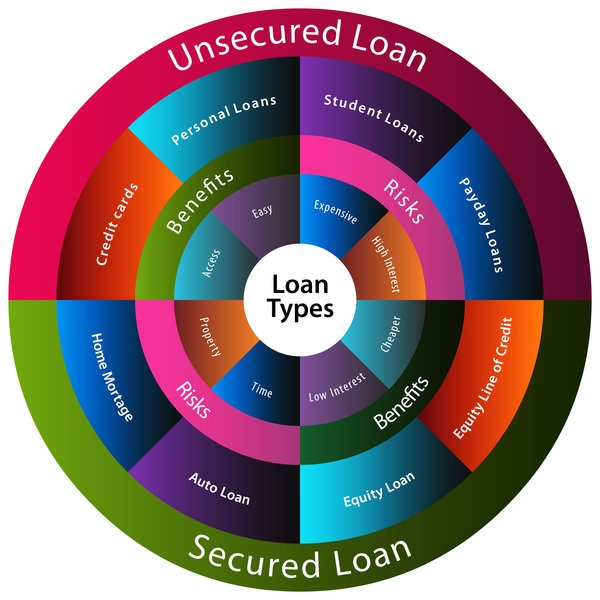 Unsecured and Secured Debt
