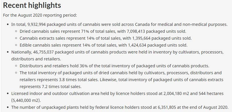 Canada Marijuana Report