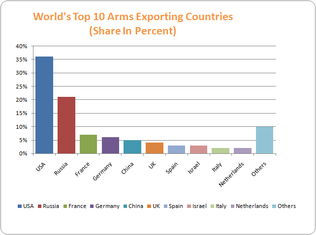 Top 10 Arms Exporting Countries