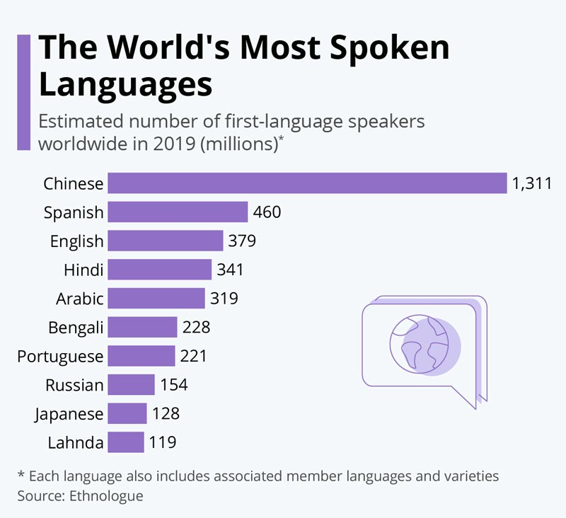 Most Spoken Languages In World